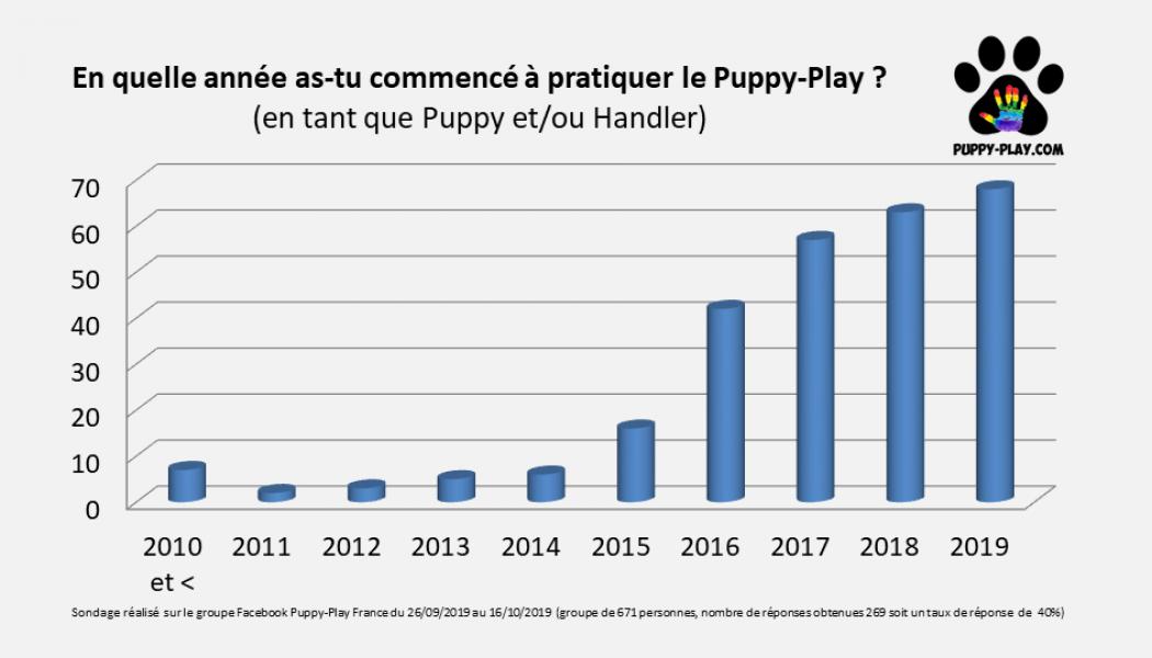Article : Sondage – Depuis quand pratiquez-vous le Puppy-Play ?